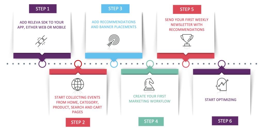 Releva Integration Steps Diagram